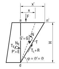 Bildunterschrift: Bestimmung des aktiven Erddrucks E nach Coulomb (aus: Geschichte der Baustatik, 2016, S. 295)