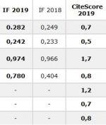 Impact-Faktor und CiteScore 2019 veröffentlicht