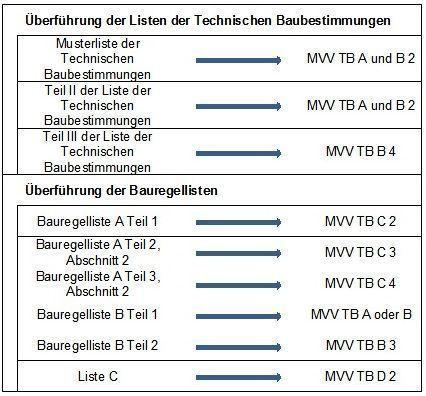 Bild_Stahlbau-Kalender-2017_Bauregelliste in Verwaltungsvorschrift Technische Baubestimmungen VV TB nach dem EuGH-Urteil C-100/13